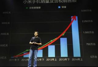 Компания Xiaomi победила Samsung на китайском рынке смартфонов