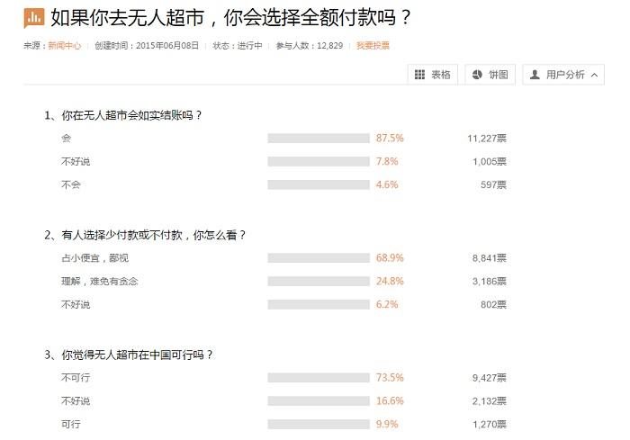 магазины с системой самооплаты в Китае