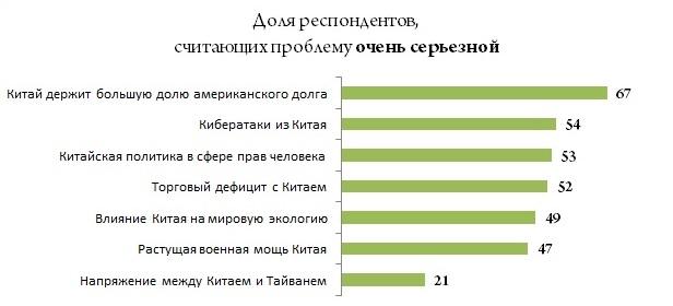 Данные: Pew Research Center