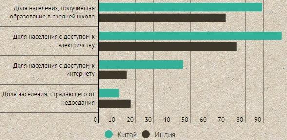 Данные: www.reports.weforum.org