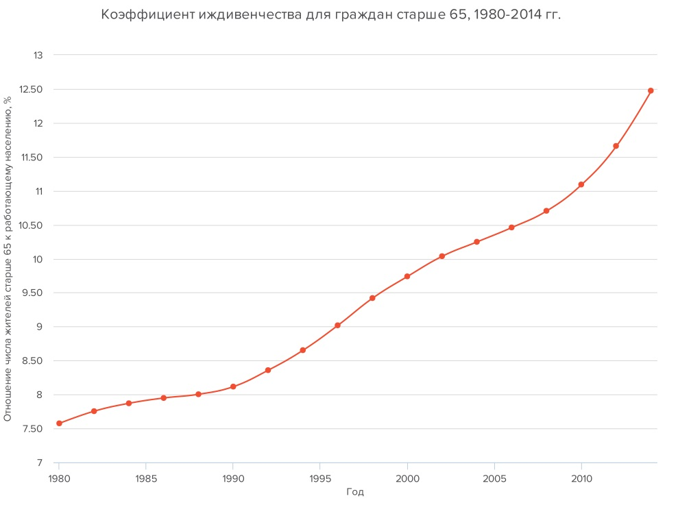 Данные: Всемирный банк