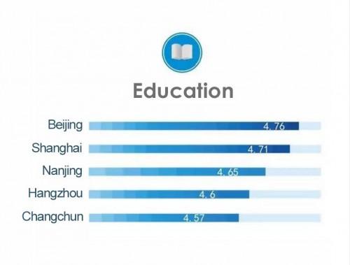 Рейтинг городов КНР в категории «Образование».