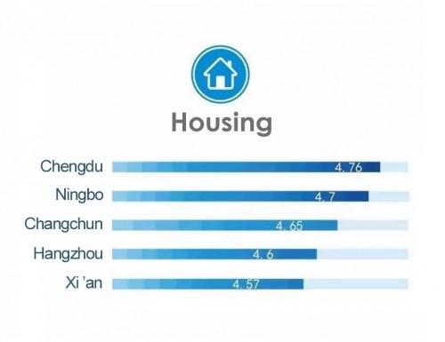 Рейтинг городов КНР в категории «Бытовые условия».
