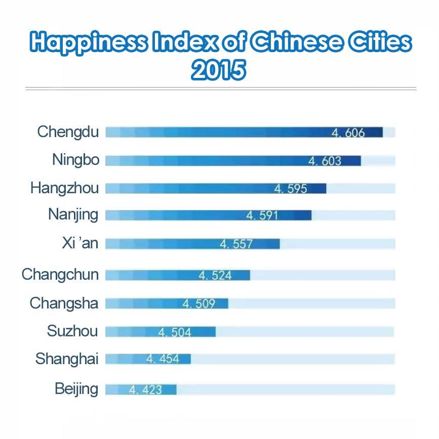 Рейтинг самых благополучных городов КНР в 2015 году.