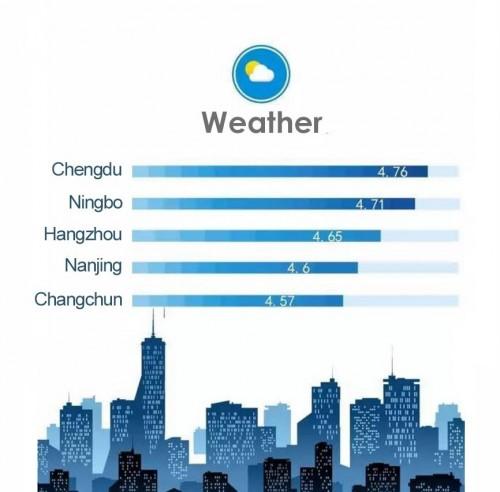 Рейтинг городов КНР в категории «Погода».