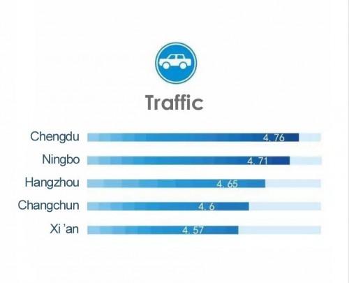 Рейтинг городов КНР в категории «Транспорт».