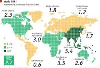В 2016 году Китай и развивающиеся страны перестанут быть локомотивами роста мировой экономики