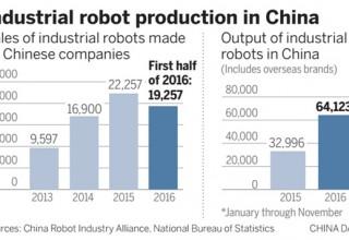 Китай занялся стандартизацией робототехники