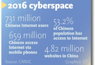 Китайская армия интернет-пользователей сравнялась с населением Европы