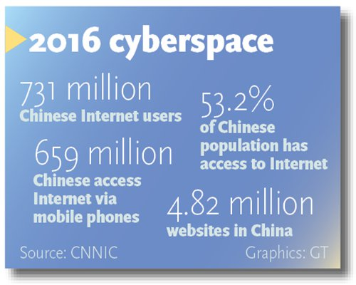 Инфографика: Global Times