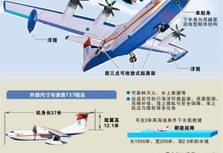Летные испытания крупнейшего в мире самолета-амфибии пройдут в мае