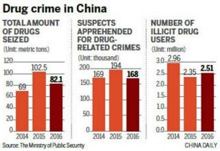 Количество наркоманов в Китае выросло на 7%