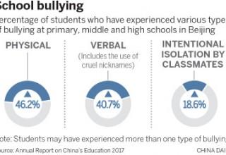 Половина китайских подростков страдают от школьного насилия