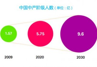 Реальная численность среднего класса в КНР на 73% меньше заявленной – социологи
