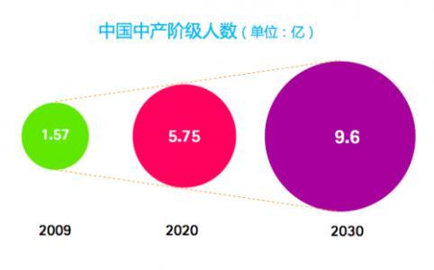Официальный прогноз роста среднего класса в Китае: практически миллиард к 2030-му