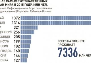 Демограф: Индия уже обошла Китай по населению