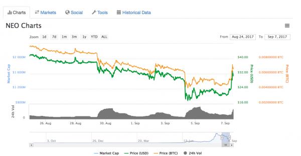 Скриншот: coinmarketcap