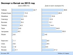 McKinsey&Company: Какие страны больше всего зависят от китайского импорта?