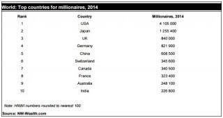 Топ-10 стран по количеству миллионеров.