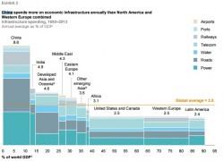 траты китая на инфраструктуру, расходы китая на инфраструктуру
