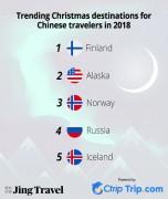 Top colder travel destinations