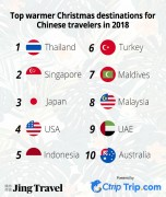 Top warmer destinations for Chinese tourists