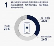 """36% – родителей просматривают каждый пост в """"Моментах"""", 26% – периодически просматривают посты, 28% –вообще не просматриваю."""