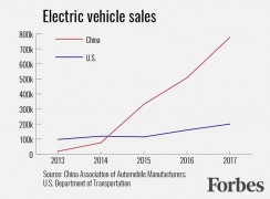 EV-sales-in-China-and-US